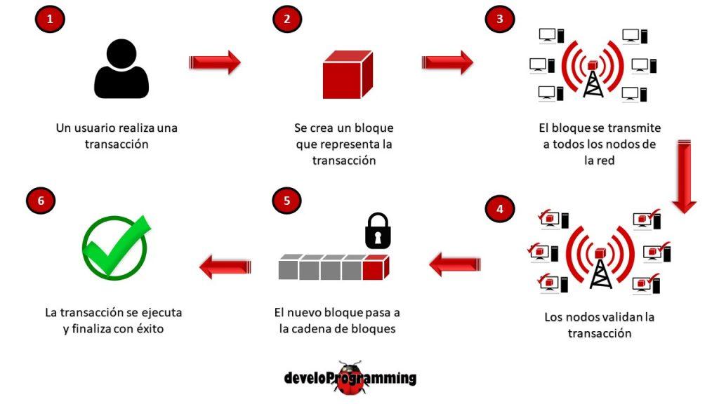 Blockchain: Tecnología del futuro