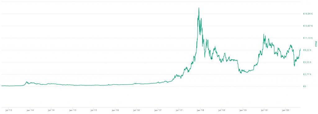 Bitcoin: La divisa del futuro